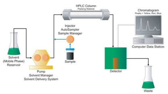 use of reversed phase hplc rp hplc The classic reversed-phase liquid chromatographic separation (rp- hplc) is based upon the non polar, hydrophobic interaction between non polar sample molecules and the non polar stationary phase.